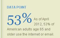 Internet Usage Up for Older Americans
